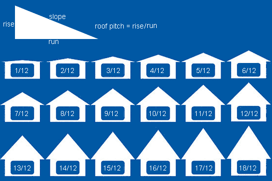 Diagram of Various Roof Pitches in Buildings