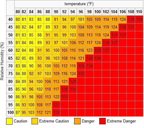 Heat Index Heat Index Chart Qatar